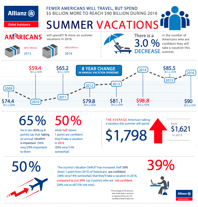 Allianz Travel Infographic 2016